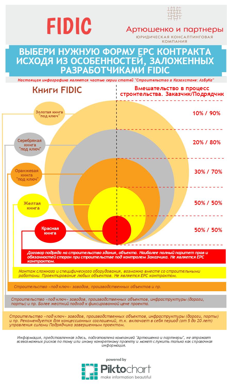 Инфографика. Как правильно выбрать форму EPC контракта, исходя из смысла, заложенного разработчиками FIDIC.