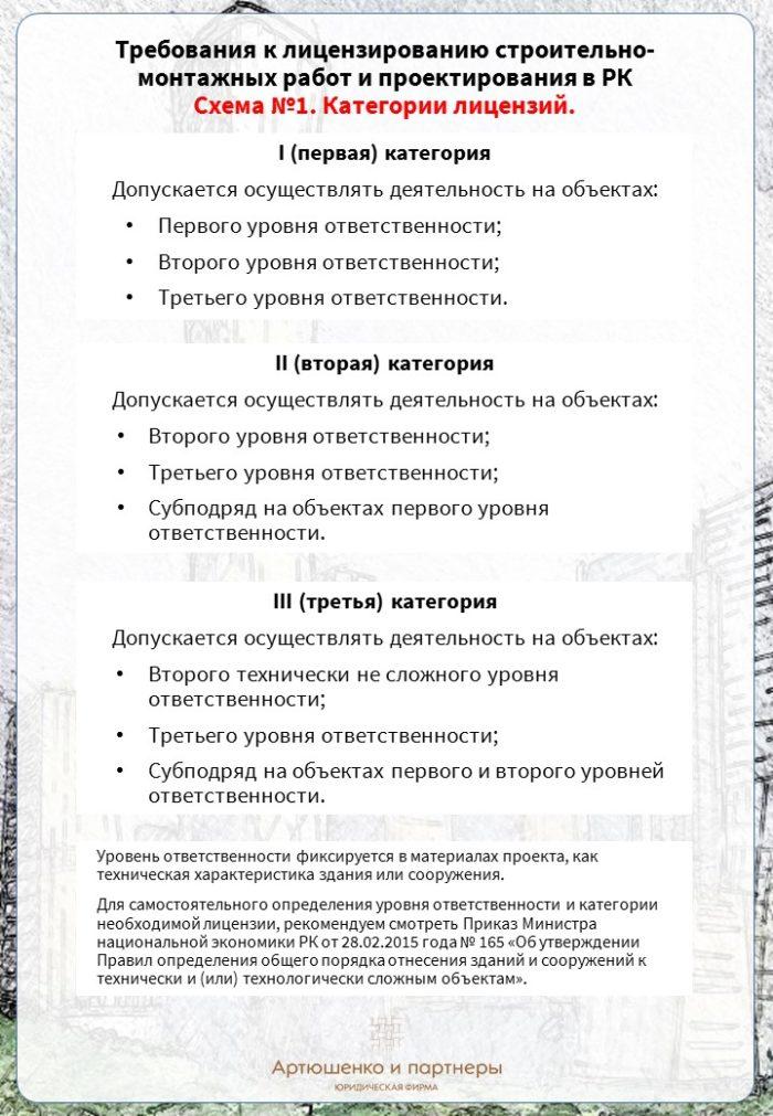 infografika_litsenz_13-09-16_1