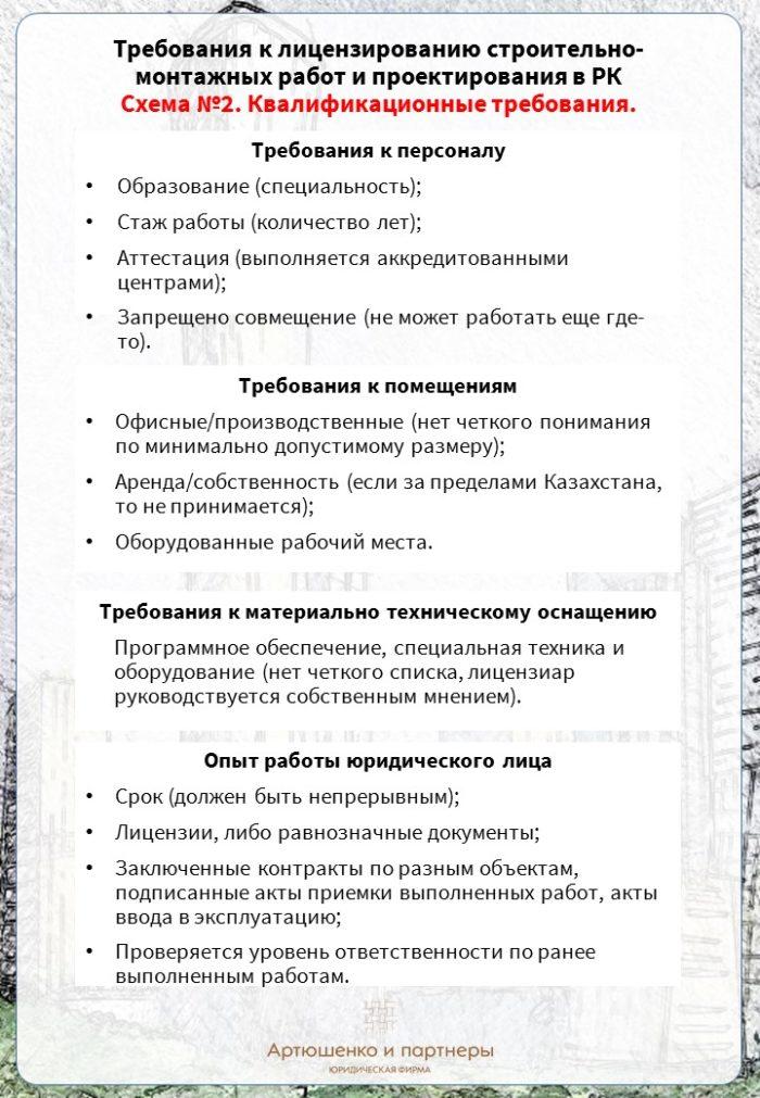 infografika_litsenz_13-09-16_2